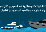 الانتهاكات الإسرائيلية ضد الصيادين الفلسطينيين