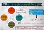انفوجرافيك: حقائق عن الضرائب وتأثيرها على قطاع غزة