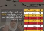 الأسيرات الفلسطينيات في سجون الاحتلال الإسرائيلي