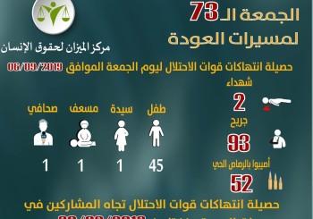 انتهاكات الاحتلال في الجمعة 73 لمسيرات العودة