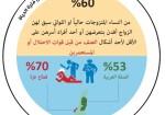 نتائج مسح العنف ضد النساء