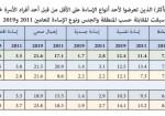 نسبة تعرض كبار السن للعنف