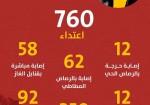 انتهاكات الاحتلال ضد الصحافيين/ات