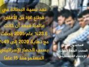 فلسطينيات تنفذ حملة تضامنًا مع العمال المتضررين من جائحة كورونا